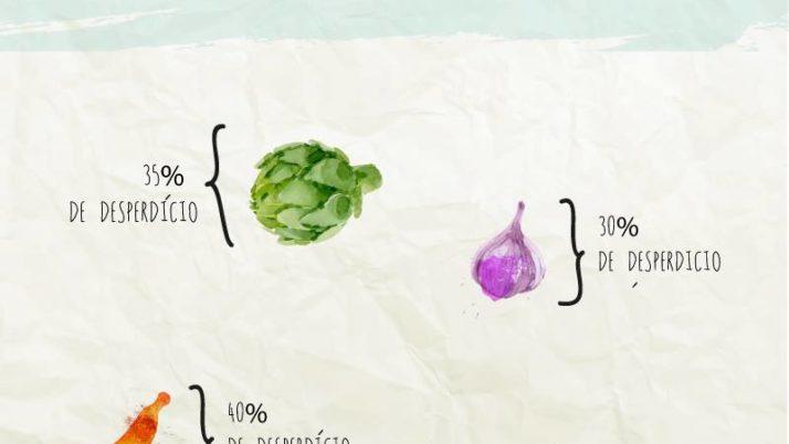 Aprovado em 1a. projeto que combate o desperdício de alimentos
